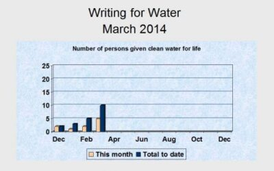 Writing for Water: March Update and Our Global Impact