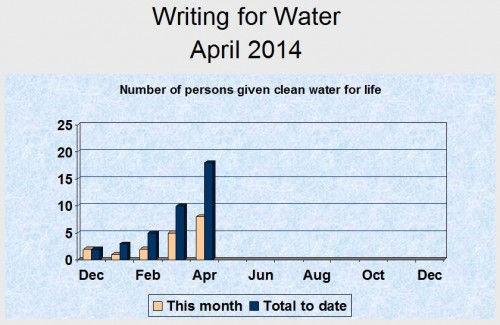 April water graph