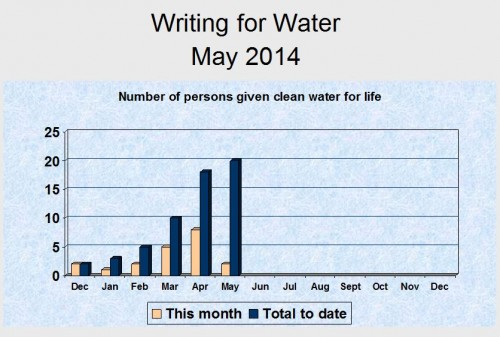 Writing for water May update chart