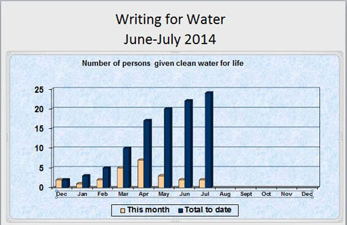 summer of love writing for water June July metrics