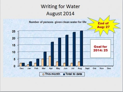 writing for water monthly