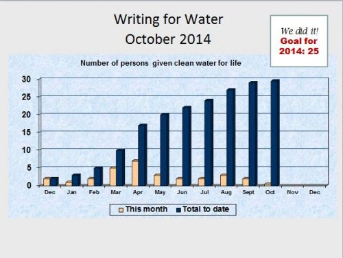 WritingforWater_Oct2014